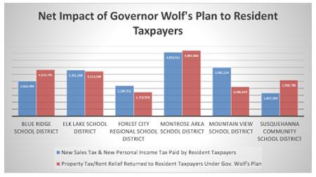 Chart: Net Impact of Gov Wolf's Budget Plan