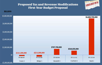 Gov Wolf Budget