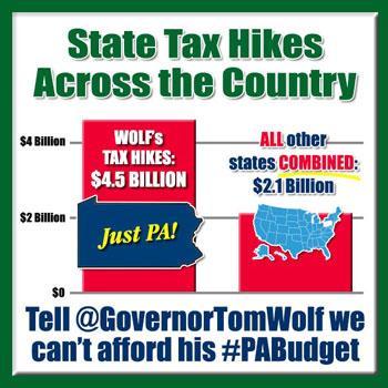 Gov Wolf's Budget